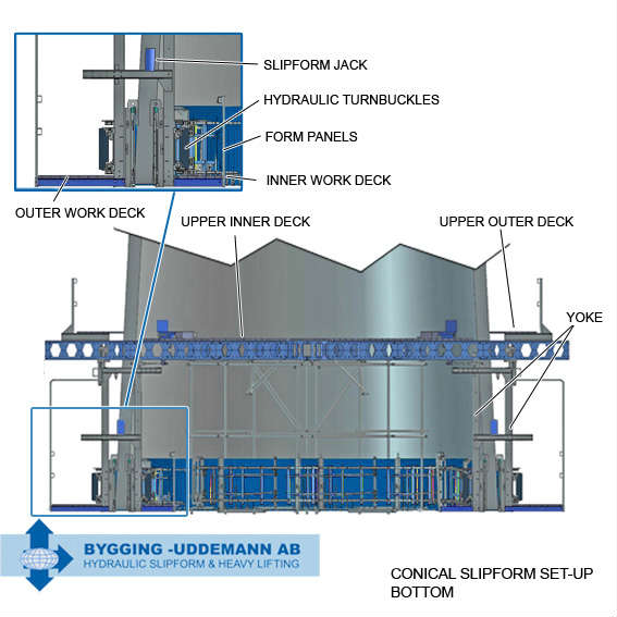 Bottom Setup Equipment for Conical Slipform