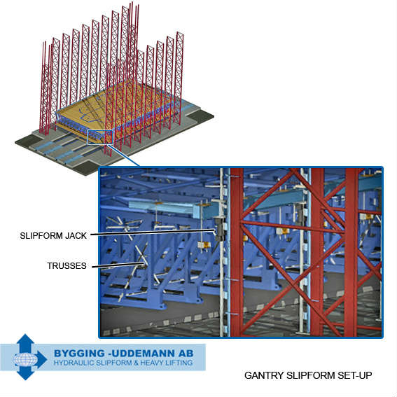 Gantry system using slipform jacks and trusses