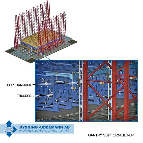 Gantry system using slipform jacks and trusses
