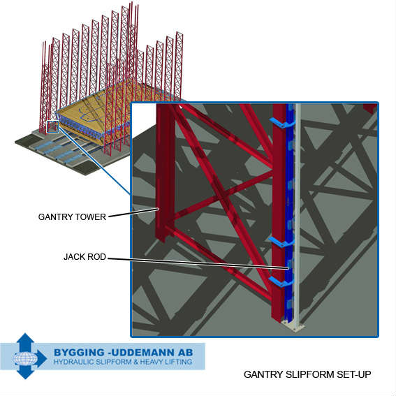 Gantry slipforming using jack rod