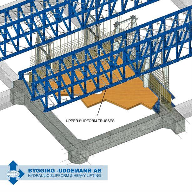Gantry slipforming using upper slipform trusses