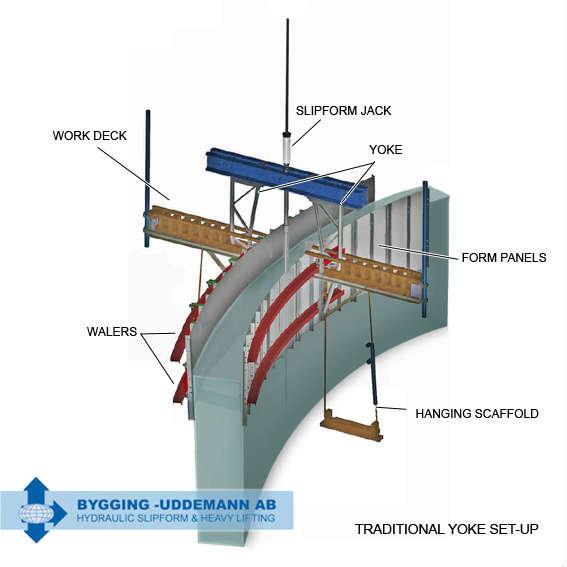 Traditional yoke setup for slipform construction